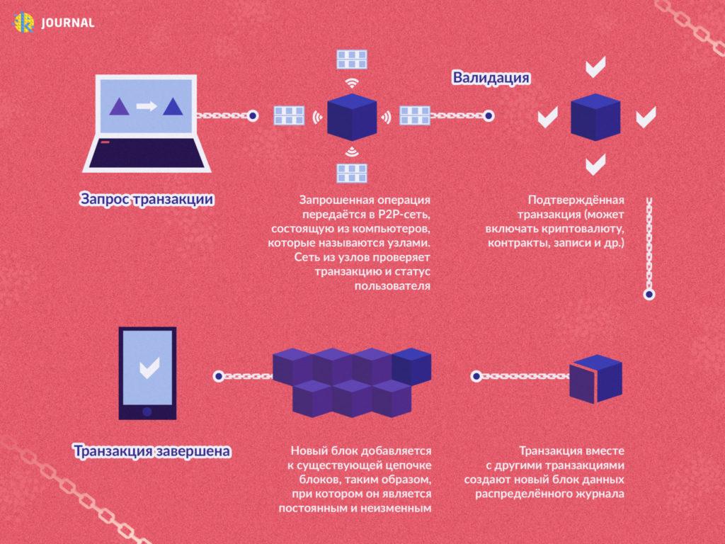 Блокчейн инфографика