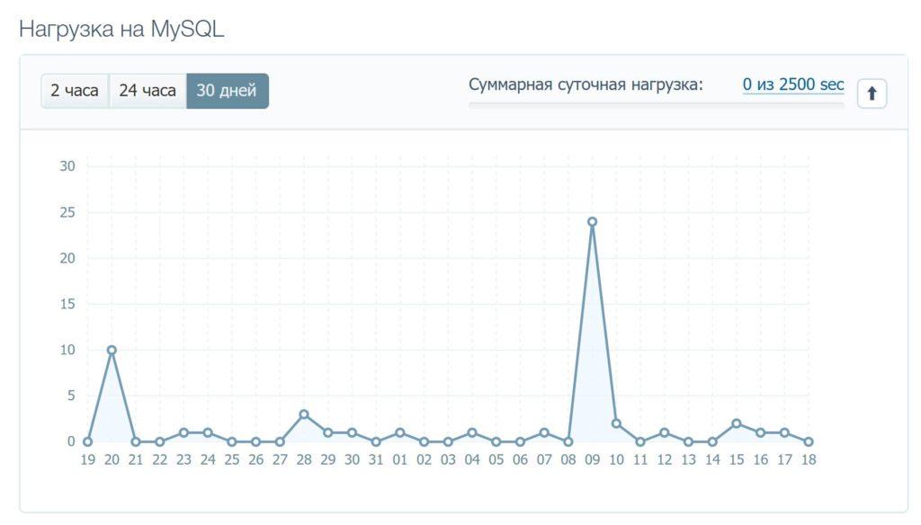 График нагрузки на MySQL